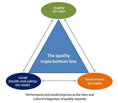 The_triple_bottom_line